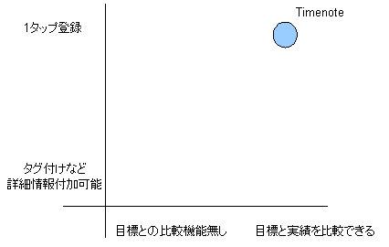Timenote-ax.jpg